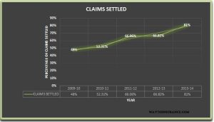 AEGON RELIGARE CLAIM SETTLEMENT RATIO 2013-14