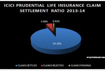Icici Prudential Life Insurance Claim Settlement Ratio