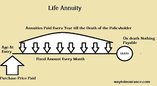 Annuity for life