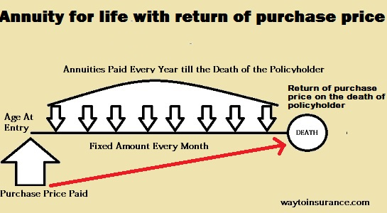 Annuity with return of Purchase Price