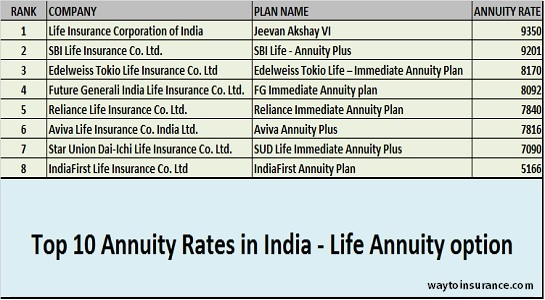 Top 10 Annuity Rates In India Life