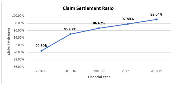 Graphical Representation of HDFC Life Claim History