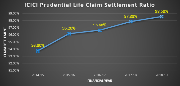 Graphical Representation of ICICI prudential Life Claim