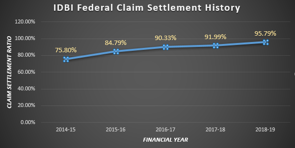 Graphical Representation of IDBI Federal Claim Settlement History