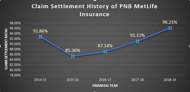 Claim History of PNB MetLife Insurance