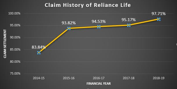 Claim History of Reliance Life