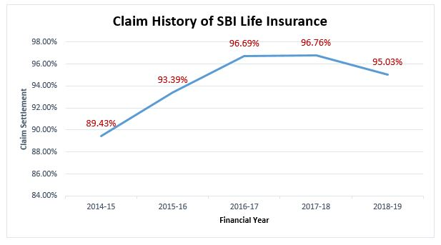 Claim History of SBI Life Insurance