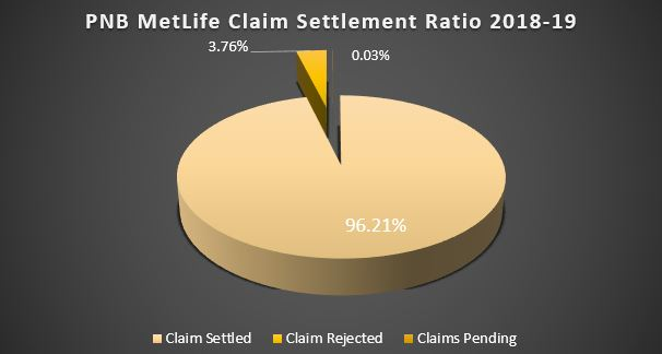 Claim Settlement Ratio of PNB MetLife Insurance