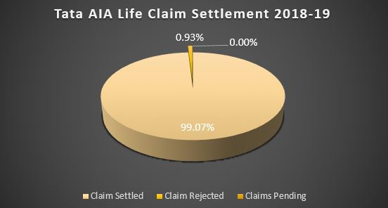 Claim Settlement Ratio of Tata AIA Life Insurance